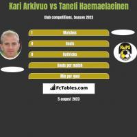 Kari Arkivuo vs Taneli Haemaelaeinen h2h player stats