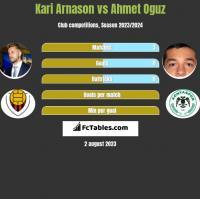 Kari Arnason vs Ahmet Oguz h2h player stats