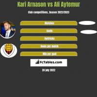 Kari Arnason vs Ali Aytemur h2h player stats