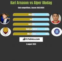Kari Arnason vs Alper Uludag h2h player stats