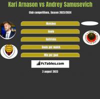Kari Arnason vs Andrey Samusevich h2h player stats