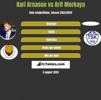 Kari Arnason vs Arif Morkaya h2h player stats