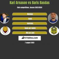 Kari Arnason vs Baris Basdas h2h player stats