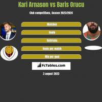 Kari Arnason vs Baris Orucu h2h player stats