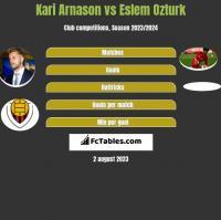 Kari Arnason vs Eslem Ozturk h2h player stats