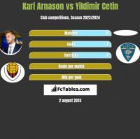 Kari Arnason vs Yildimir Cetin h2h player stats