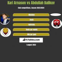 Kari Arnason vs Abdullah Balikuv h2h player stats