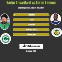 Karim Ansarifard vs Aaron Lennon h2h player stats