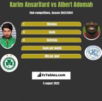 Karim Ansarifard vs Albert Adomah h2h player stats