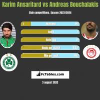 Karim Ansarifard vs Andreas Bouchalakis h2h player stats