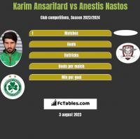 Karim Ansarifard vs Anestis Nastos h2h player stats