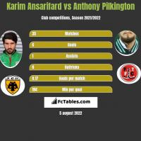 Karim Ansarifard vs Anthony Pilkington h2h player stats