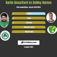 Karim Ansarifard vs Ashley Barnes h2h player stats