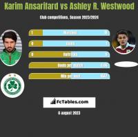 Karim Ansarifard vs Ashley R. Westwood h2h player stats