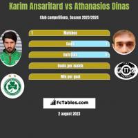 Karim Ansarifard vs Athanasios Dinas h2h player stats
