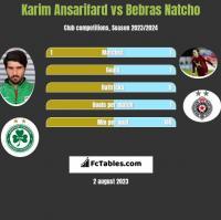 Karim Ansarifard vs Bebras Natcho h2h player stats