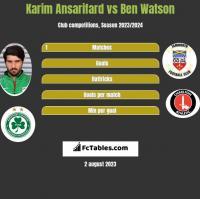 Karim Ansarifard vs Ben Watson h2h player stats
