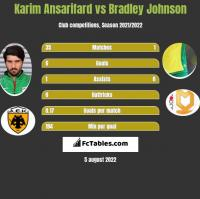 Karim Ansarifard vs Bradley Johnson h2h player stats