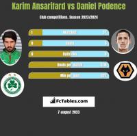 Karim Ansarifard vs Daniel Podence h2h player stats