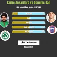 Karim Ansarifard vs Dominic Ball h2h player stats
