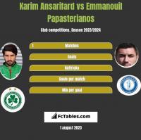 Karim Ansarifard vs Emmanouil Papasterianos h2h player stats