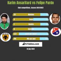 Karim Ansarifard vs Felipe Pardo h2h player stats