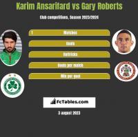 Karim Ansarifard vs Gary Roberts h2h player stats