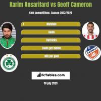 Karim Ansarifard vs Geoff Cameron h2h player stats