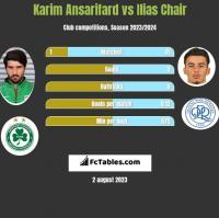 Karim Ansarifard vs Ilias Chair h2h player stats