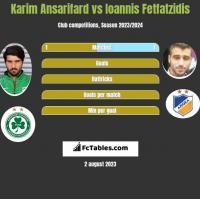 Karim Ansarifard vs Ioannis Fetfatzidis h2h player stats