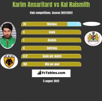 Karim Ansarifard vs Kal Naismith h2h player stats