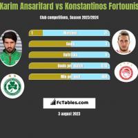 Karim Ansarifard vs Konstantinos Fortounis h2h player stats