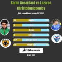 Karim Ansarifard vs Lazaros Christodoulopoulos h2h player stats