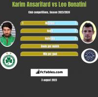 Karim Ansarifard vs Leo Bonatini h2h player stats