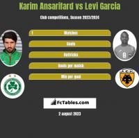 Karim Ansarifard vs Levi Garcia h2h player stats