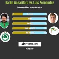Karim Ansarifard vs Luis Fernandez h2h player stats