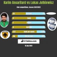 Karim Ansarifard vs Lukas Jutkiewicz h2h player stats
