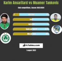 Karim Ansarifard vs Muamer Tankovic h2h player stats