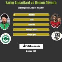 Karim Ansarifard vs Nelson Oliveira h2h player stats