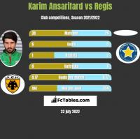 Karim Ansarifard vs Regis h2h player stats