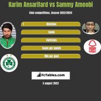 Karim Ansarifard vs Sammy Ameobi h2h player stats