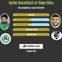 Karim Ansarifard vs Tiago Silva h2h player stats