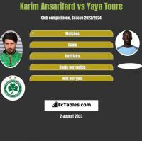 Karim Ansarifard vs Yaya Toure h2h player stats