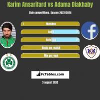 Karim Ansarifard vs Adama Diakhaby h2h player stats