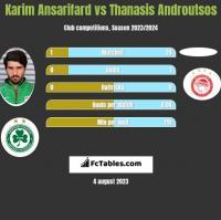 Karim Ansarifard vs Thanasis Androutsos h2h player stats