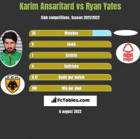 Karim Ansarifard vs Ryan Yates h2h player stats