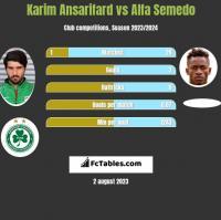 Karim Ansarifard vs Alfa Semedo h2h player stats