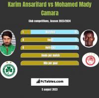 Karim Ansarifard vs Mohamed Mady Camara h2h player stats