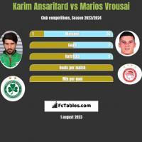 Karim Ansarifard vs Marios Vrousai h2h player stats