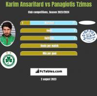 Karim Ansarifard vs Panagiotis Tzimas h2h player stats